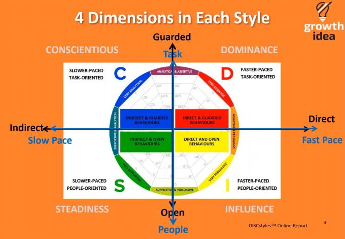 4 dimensions in DISC Profiles