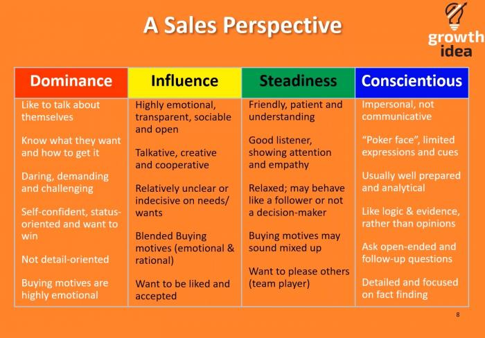 DISC Sales Perspective