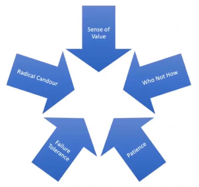 principles of delegation mindset