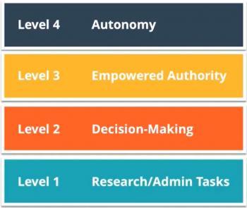 The 4 levels of autonomy