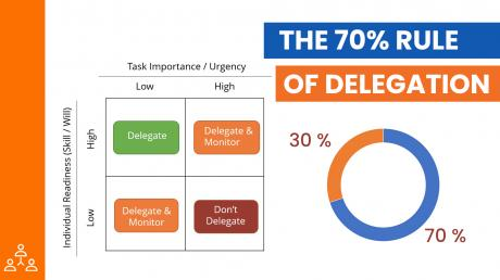 Knowing When to Delegate: The 70% Rule of Delegation